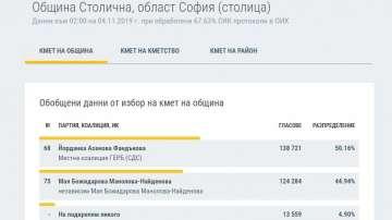 При 67.6% обработени протоколи: Фандъкова печели изборите в София с 50,16%