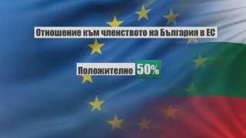 50 на сто от българите подкрепят членството на България в ЕС