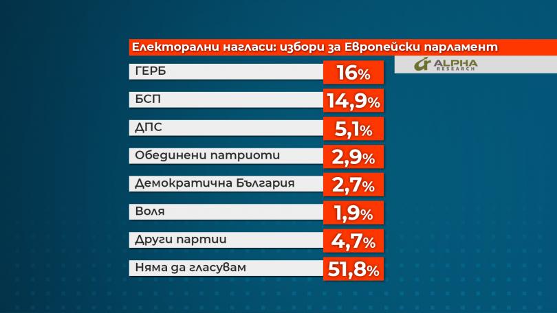 снимка 2 48% от българите ще гласуват на евроизборите, сочи проучване