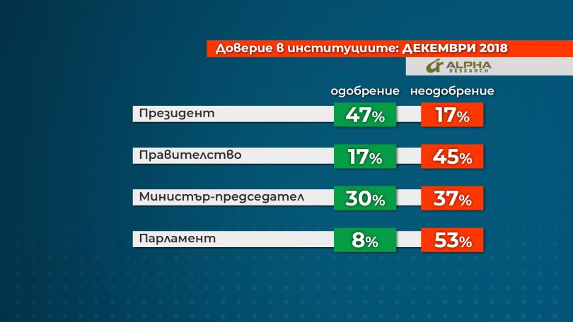 снимка 1 48% от българите ще гласуват на евроизборите, сочи проучване