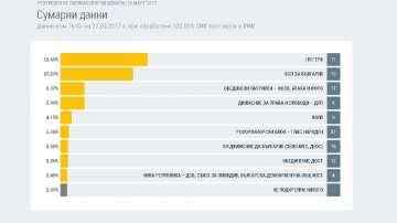 Изборни резултати при обработени 100% от протоколите