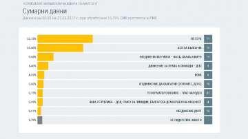 Резултати при обработени 16.79% протоколи в РИК