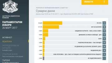 Изборни резултати при обработени 98,50% от протоколите