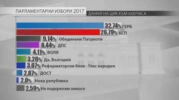Изборни резултати при обработени над 78% от протоколите