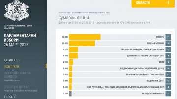 Изборни резултати при обработени близо 90% от протоколите