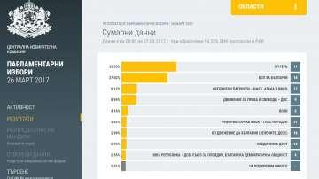Изборни резултати при обработени 94,33% от протоколите