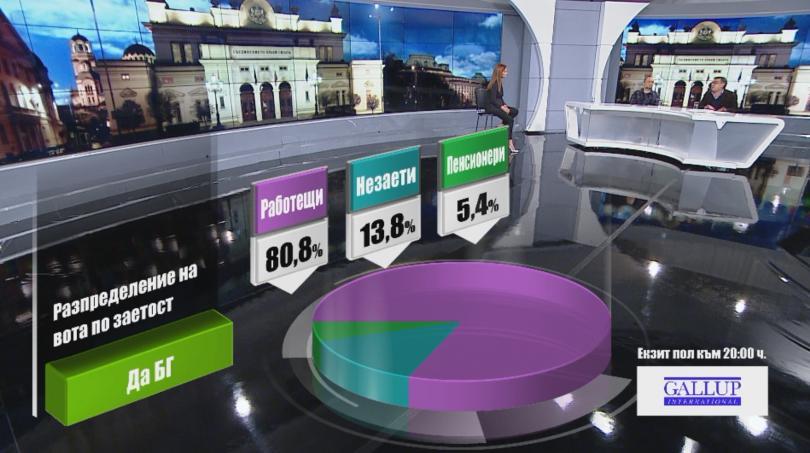 снимка 7 Разпределение на вота по заетост според екзит пол на Галъп към 20:00 часа
