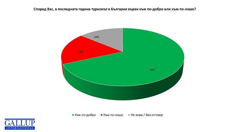 снимка 1 Повече от половината българи няма да почиват тази зима