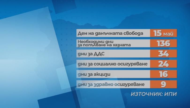 снимка 1 Увеличава се данъчната тежест върху българите
