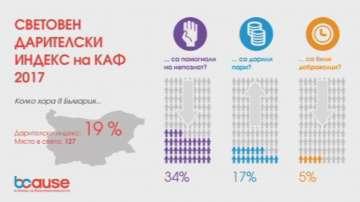 България е на едно от последните места по дарителство в света