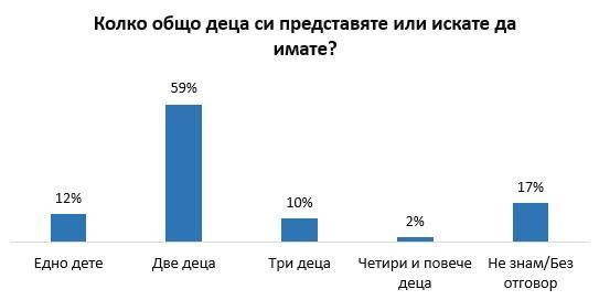 снимка 1 Проучване: Младите хора в България искат по две деца