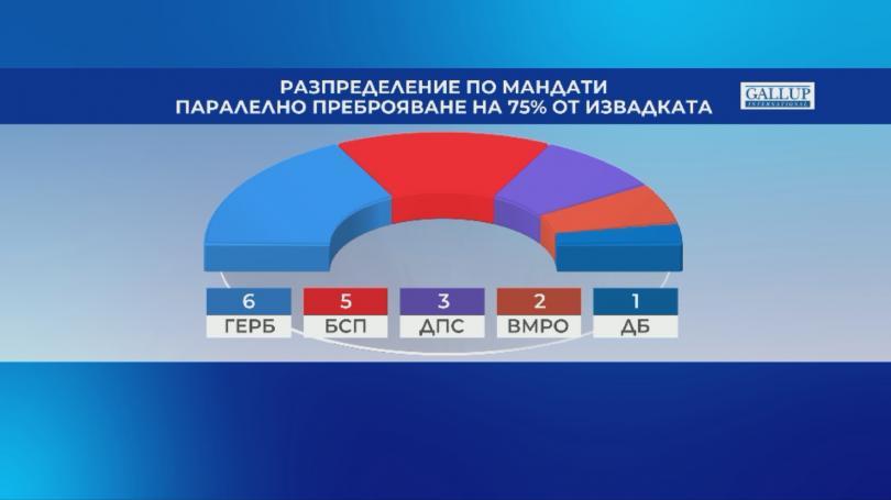 снимка 1 Галъп: Паралелно преброяване при 75% от извадката - ГЕРБ - 30,5%, БСП - 25%