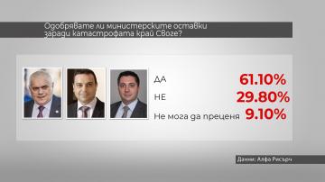 Алфа Рисърч: Над 60% от българите одобряват подадените министерски оставки