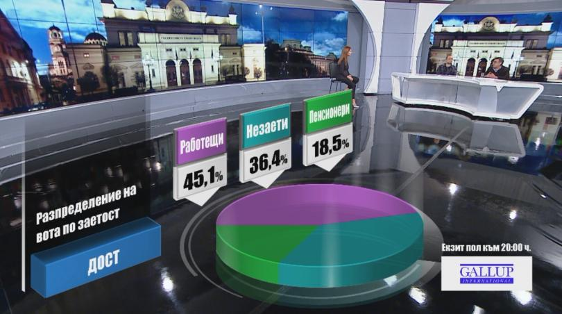 снимка 9 Разпределение на вота по заетост според екзит пол на Галъп към 20:00 часа