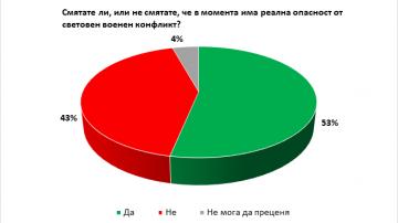 53% от българите очакват глобален военен конфликт, според Галъп Интернешънъл
