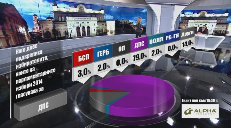 снимка 2 Кого подкрепиха днес избирателите според Алфа Рисърч