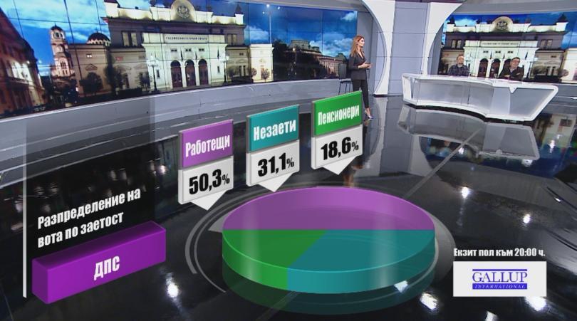 снимка 3 Разпределение на вота по заетост според екзит пол на Галъп към 20:00 часа