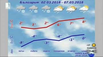 Какво ще бъде времето през март?