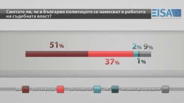Българинът е с накърнено чувство за справедливост, според изследване на EISA
