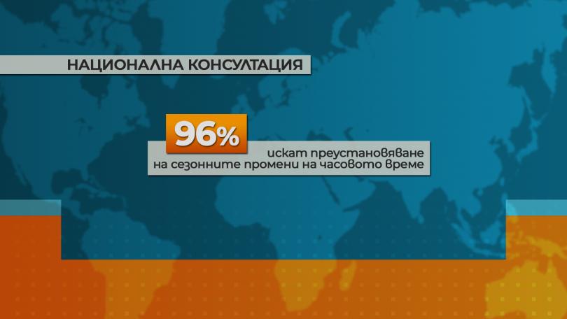 снимка 3 Проучване на МС: По-голяма част от българите искат постоянно лятно часово време