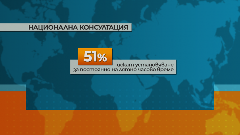 снимка 2 Проучване на МС: По-голяма част от българите искат постоянно лятно часово време