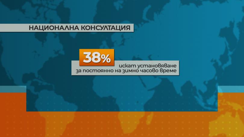 снимка 1 Проучване на МС: По-голяма част от българите искат постоянно лятно часово време