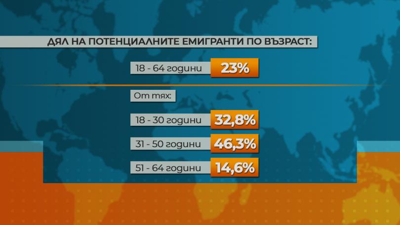 снимка 1 Изследване: Всеки четвърти българин обмисля да емигрира