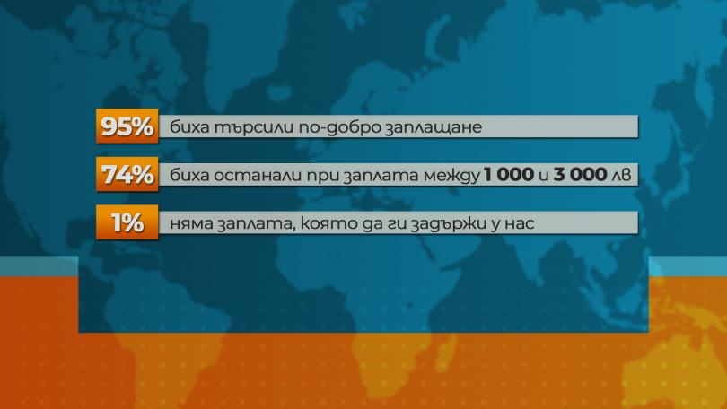 снимка 2 Изследване: Всеки четвърти българин обмисля да емигрира