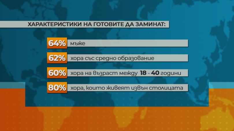 снимка 3 Изследване: Всеки четвърти българин обмисля да емигрира