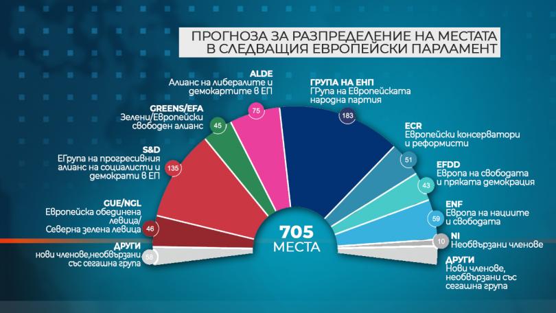 снимка 1 Прогноза: ЕНП и европейските социалисти ще загубят места в Европарламента