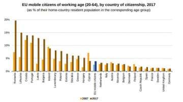 12,5% от българите на възраст 20-64 г. живеят в други държави в ЕС