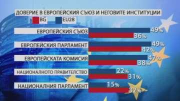 Половината българи вярват на Европейския съюз, а едва 15% на Народното събрание