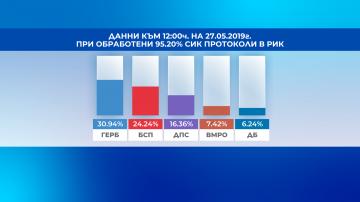 """В ЕП влизат представители на ГЕРБ, БСП, ДПС, ВМРО, """"Демократична България"""""""