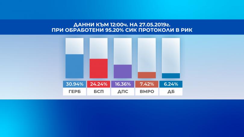 Пет партии ще имат депутати в Европейския парламент. Това показват