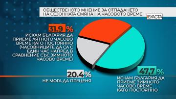 Проучване: 48% от българите предпочитат зимното часово време
