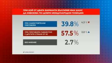 Референдум: Шансовете на България за по-добри международни позиции