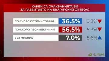 Референдум: Какви са очакванията ви за развитието на българския футбол?
