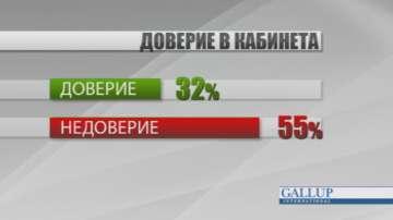 Галъп: Кабинетът Борисов 3 с 32% доверие