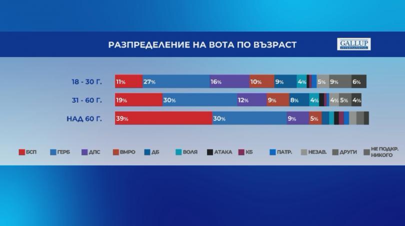 снимка 3 Галъп: Паралелно преброяване при 75% от извадката - ГЕРБ - 30,5%, БСП - 25%