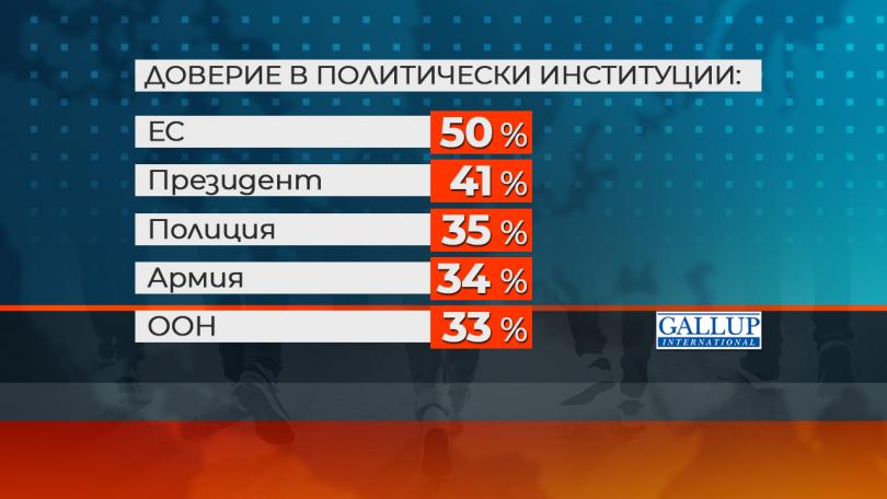 снимка 2 Ново проучване: Все по-малко млади българи планират да емигрират в чужбина