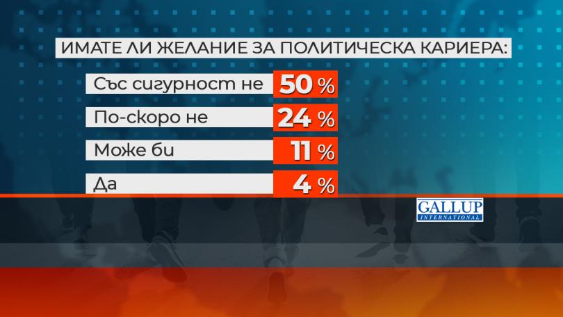 снимка 4 Ново проучване: Все по-малко млади българи планират да емигрират в чужбина