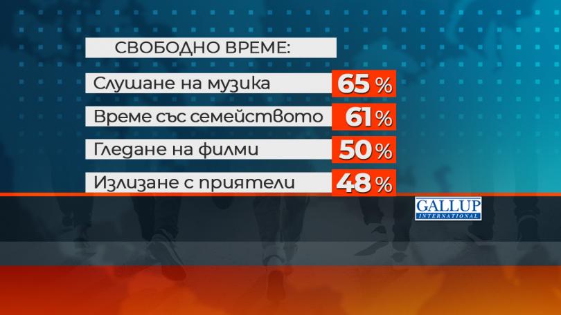 снимка 3 Ново проучване: Все по-малко млади българи планират да емигрират в чужбина
