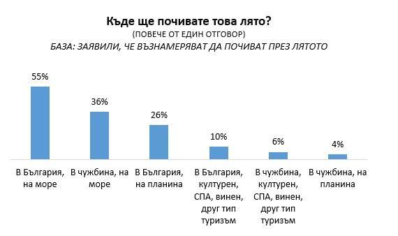 """снимка 4 """"Галъп"""": 54% от българите не планират да почиват това лято"""