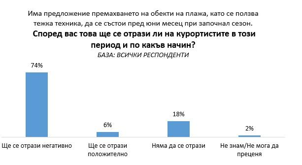 """снимка 3 """"Галъп"""": 54% от българите не планират да почиват това лято"""