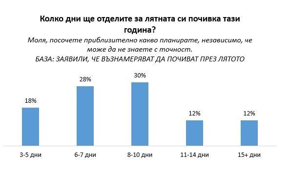 """снимка 2 """"Галъп"""": 54% от българите не планират да почиват това лято"""