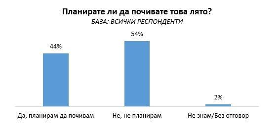 """снимка 1 """"Галъп"""": 54% от българите не планират да почиват това лято"""