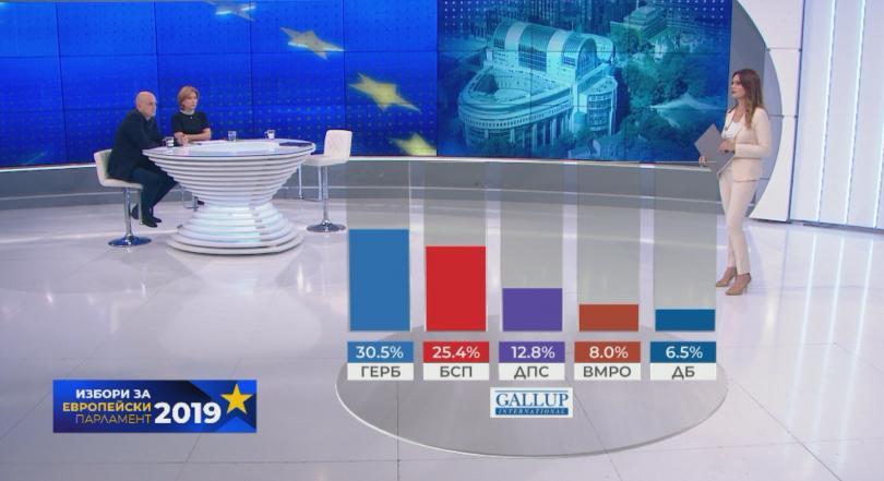 снимка 1 Първи прогнозни резултати: ГЕРБ печелят евровота, 5 партии с евродепутати