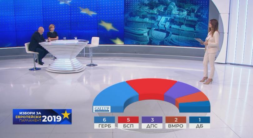 снимка 3 Първи прогнозни резултати: ГЕРБ печелят евровота, 5 партии с евродепутати