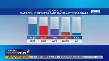 Галъп: Паралелно преброяване при 100%: ГЕРБ - 29.8%, БСП - 24.2%