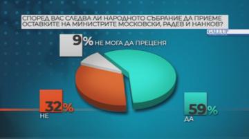 Галъп: 59% от българите одобряват гласуването на трите министерски оставки